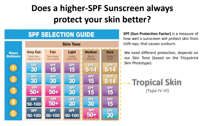 Rsitra SPF Sun screen